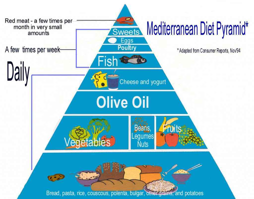 Losing weight with Mediterranean diet » How to lose weight fast?